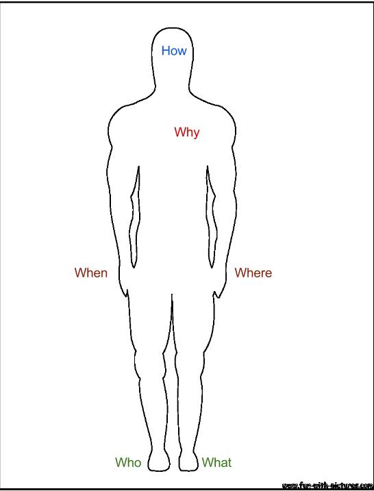 The who, what, when, where, how, and why of exercise